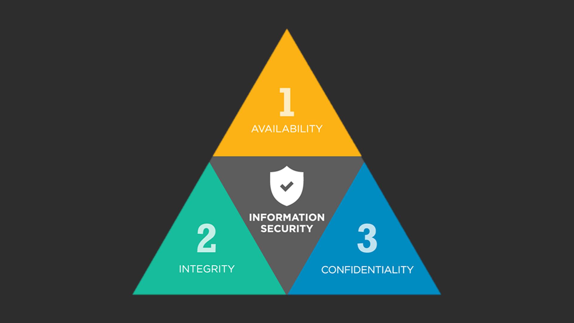 CIA Triad: Confidentiality, Integrity, Availability